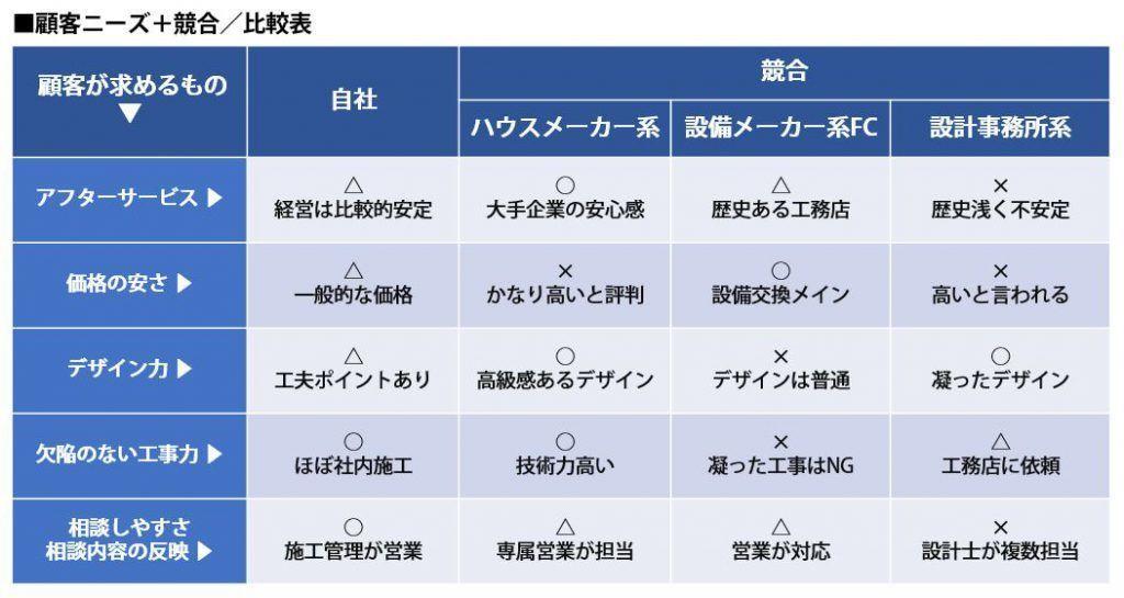 顧客ニーズ+競合/比較表2