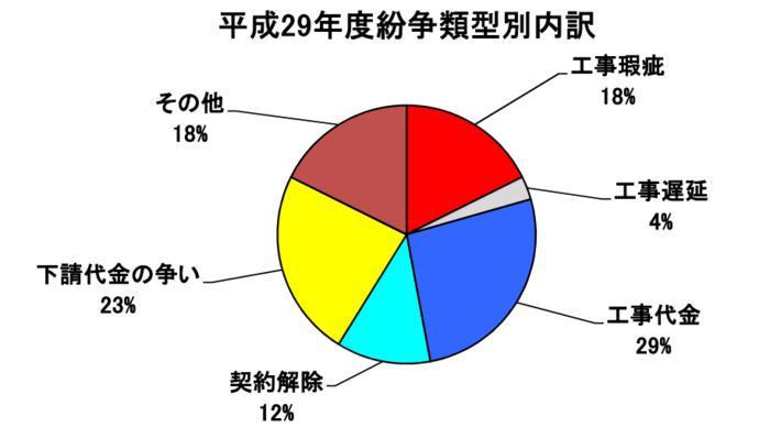 国土交通省|建設工事紛争取扱状況(平成29年度)