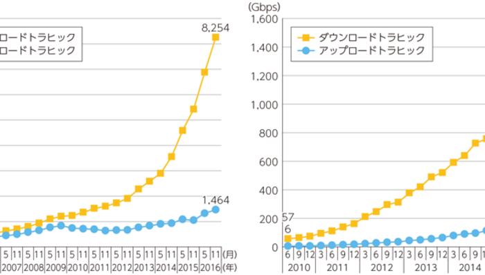 日本のブロードバンド通信の通信量推移と日本のモバイル通信の通信量推移