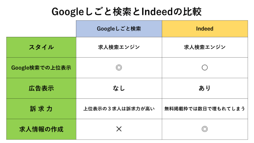 Googleしごと検索とIndeedとの違い