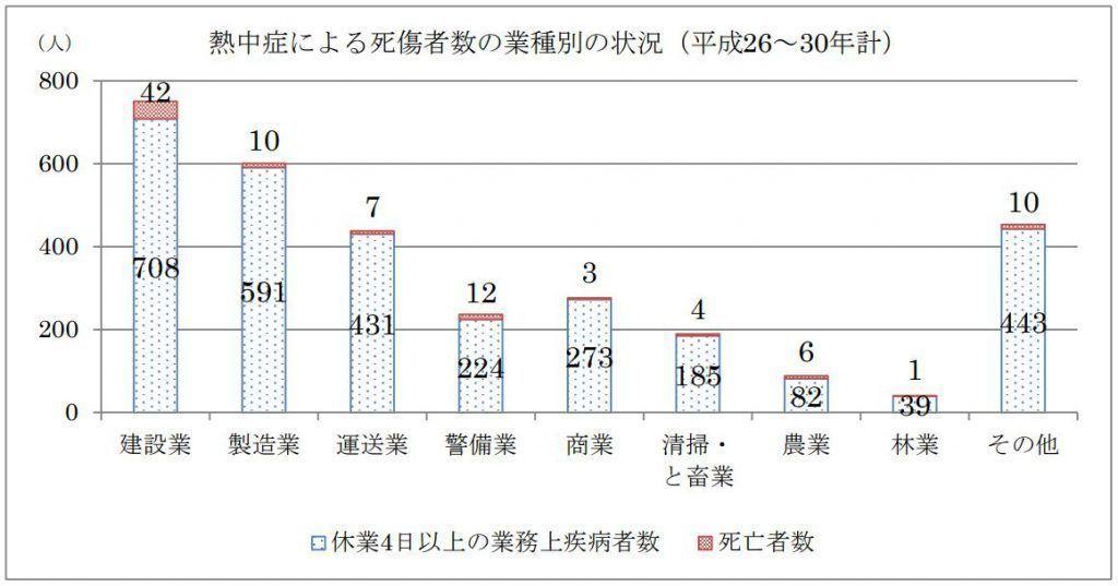 厚生労働省_職場における熱中症による死傷災害の発生状況