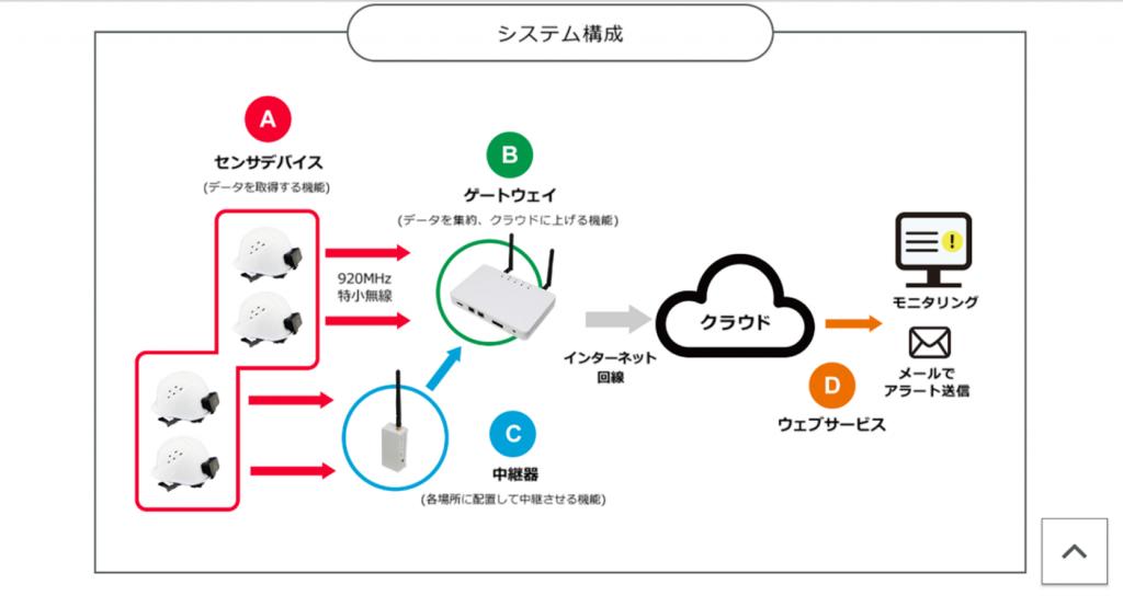 作業者安全モニタリングシステム-2