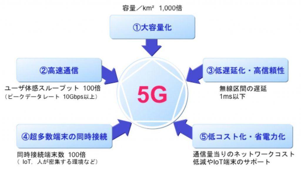 5Gの要件