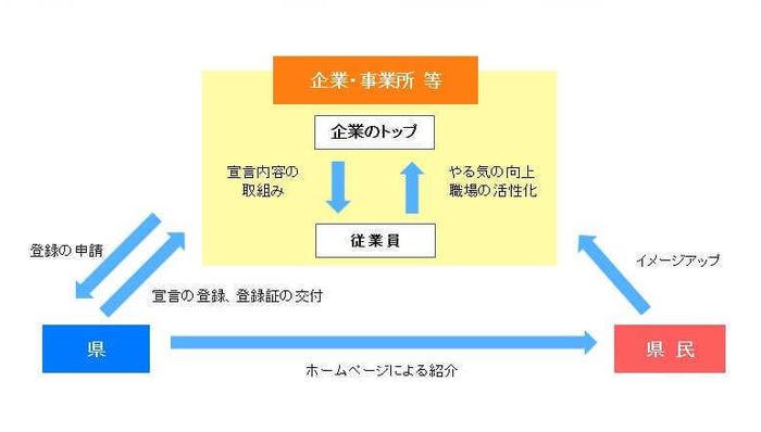 長野県|社員の子育て応援宣言