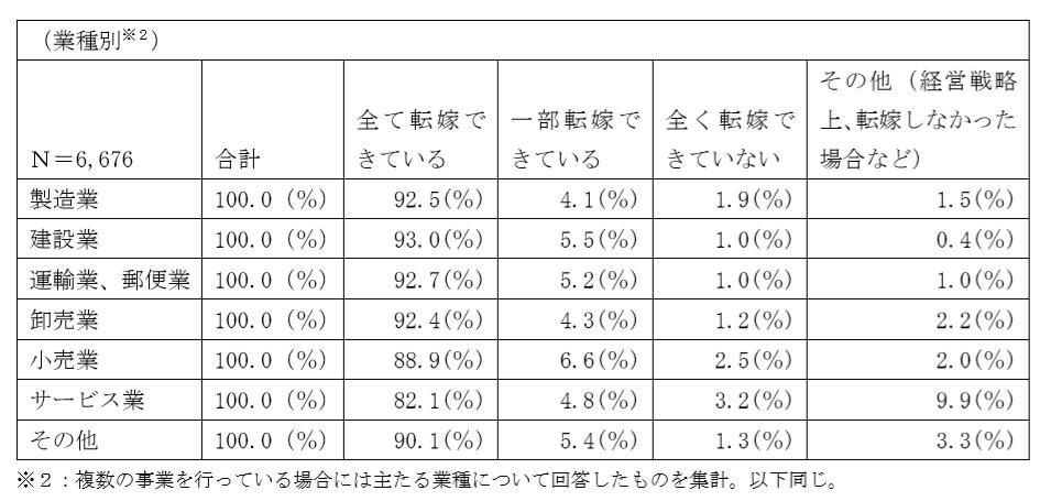 消費税の転嫁状況に関するモニタリング調査(2月調査)の結果について