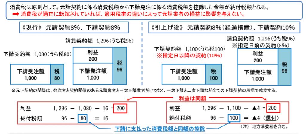 消費税計算例
